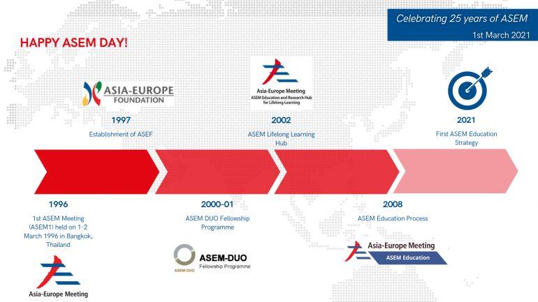 Celebrating 25 years of ASEM